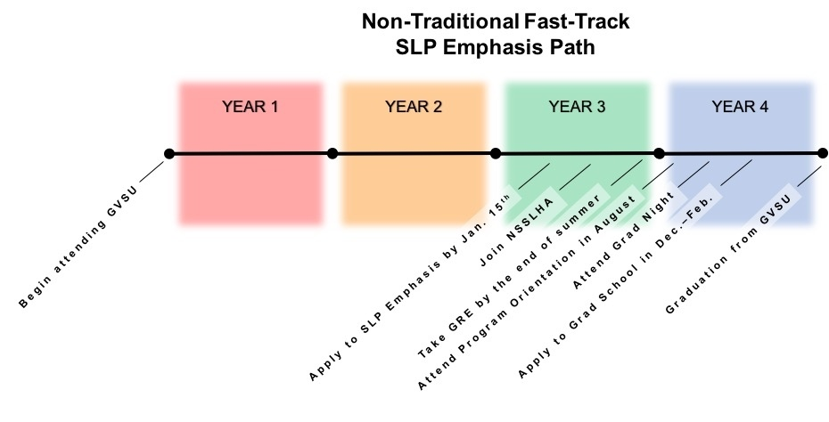Timetable for SLP Emphasis for non-traditional fast track undergraduates
